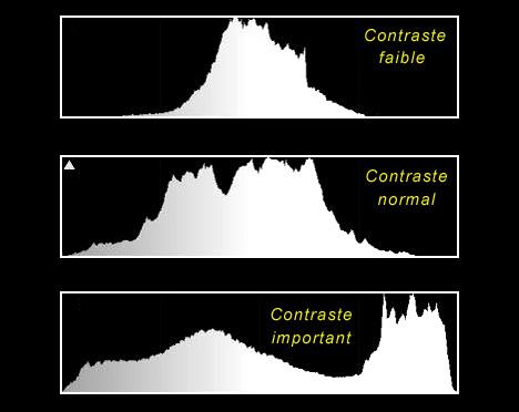 Photo: les différents contrastes sur un histogramme