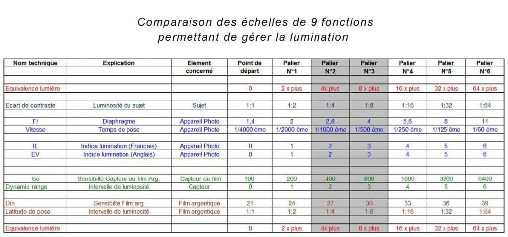 Tableau d'équivalence entre les divers systèmes gérant la lumination