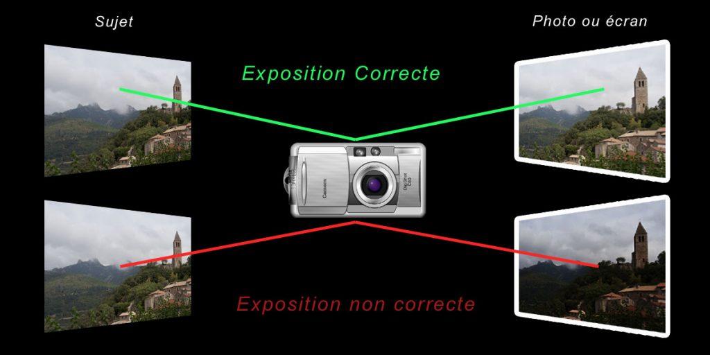 Photo : exposition correcte ou incorrecte