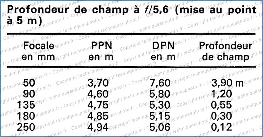Tableau profondeur de champ à 5m et f/5,6
