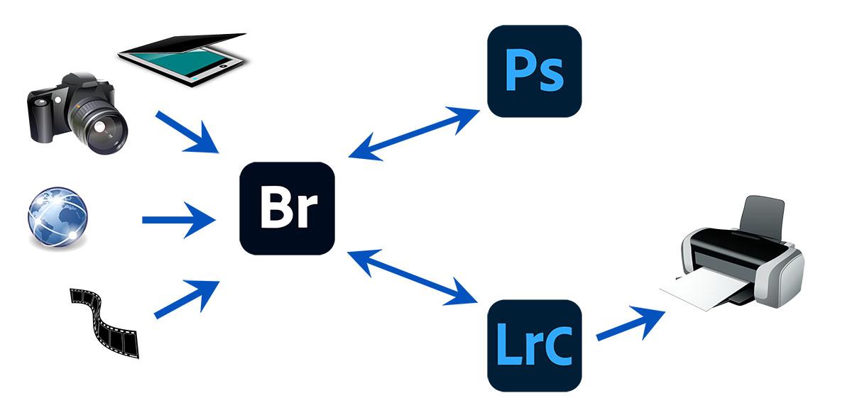 Flux de production Bridge Photoshop et Lightroom